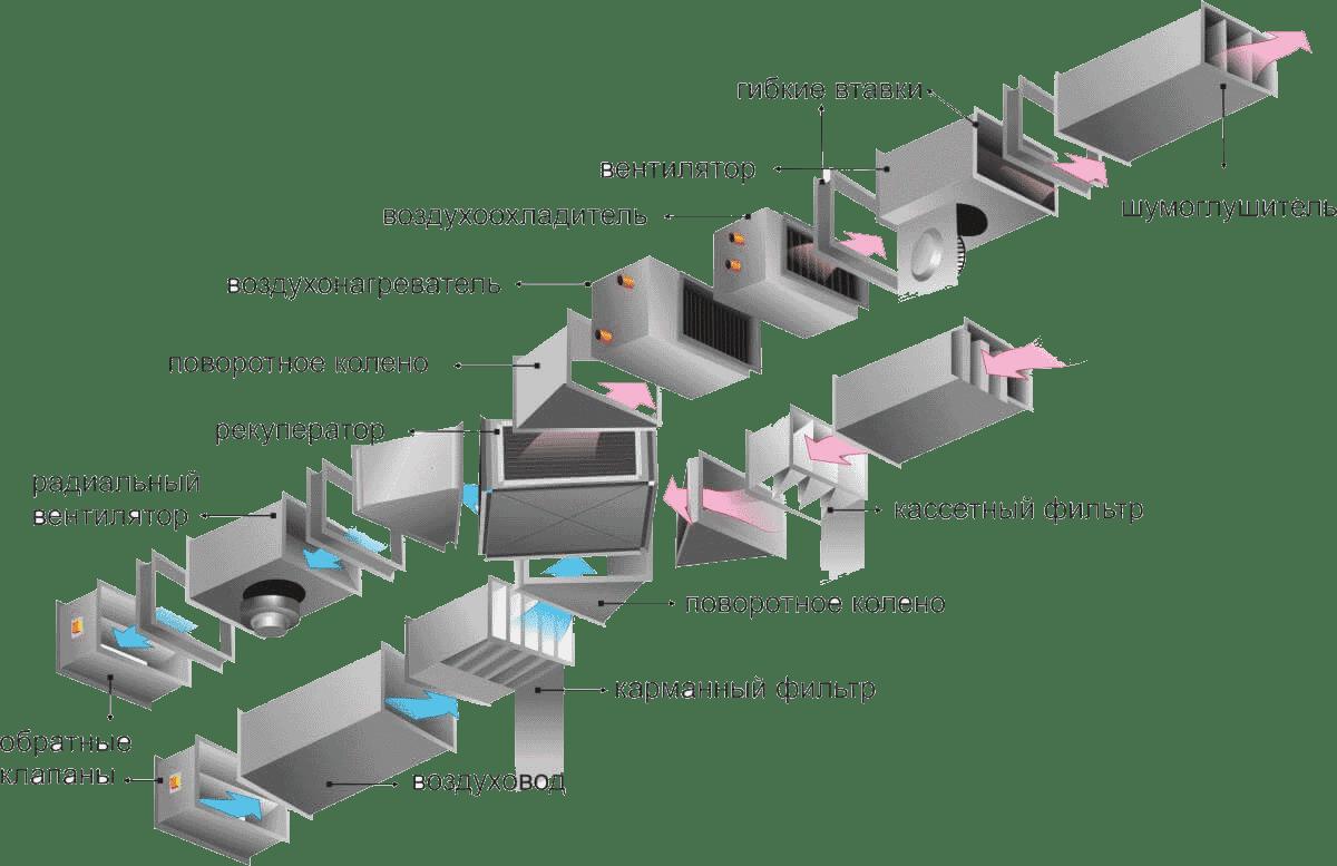 Пристрій припливно-витяжної вентиляції