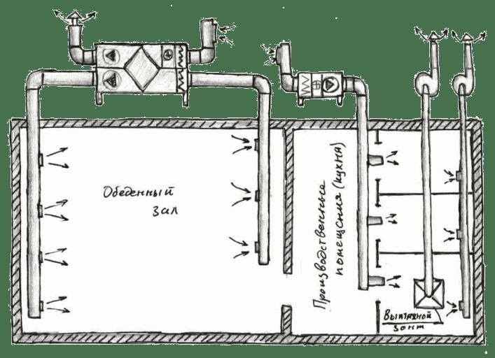 Схема в ресторані або кафе
