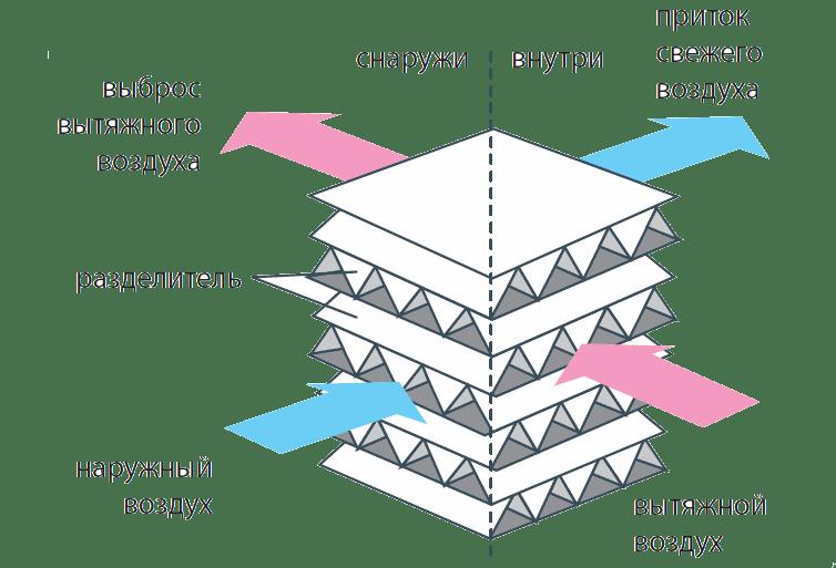 Система вентиляції з рекуперацією