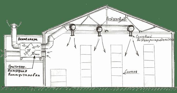 Схема вентиляції на складі