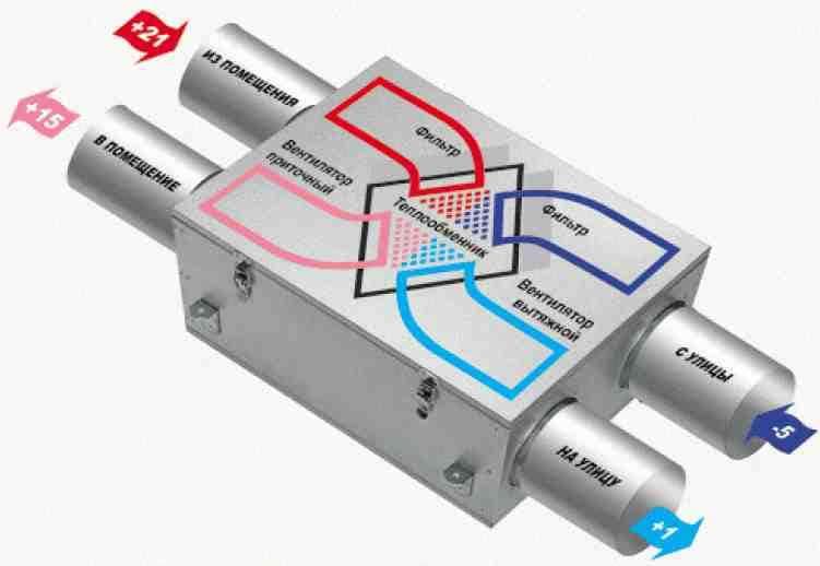 Монтаж вентиляции с рекуператором